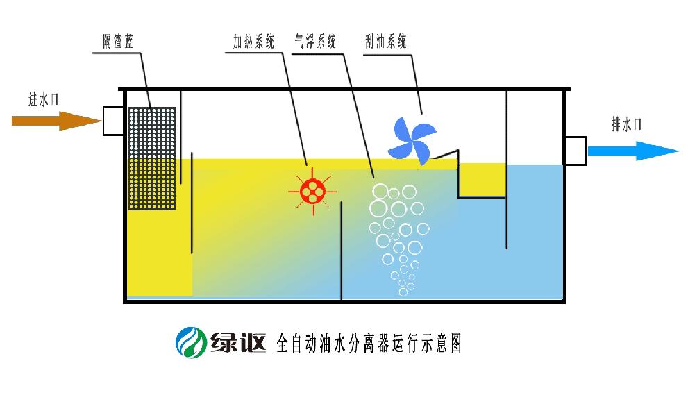 自动油水分离器.png