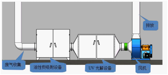 UV光解废气处理流程.png