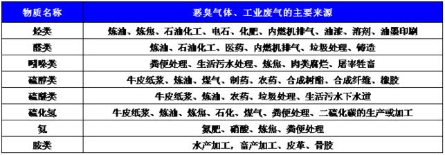 UV光解废气处理类型.png
